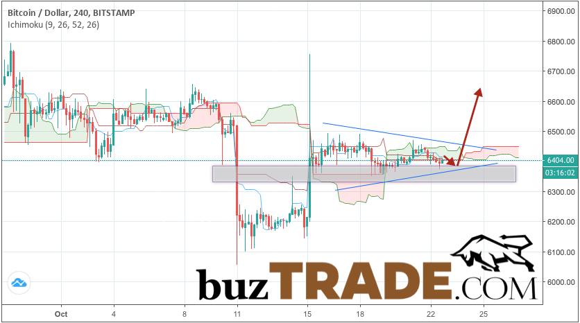 Bitcoin forecast & analysis BTC/USD October 23, 2018