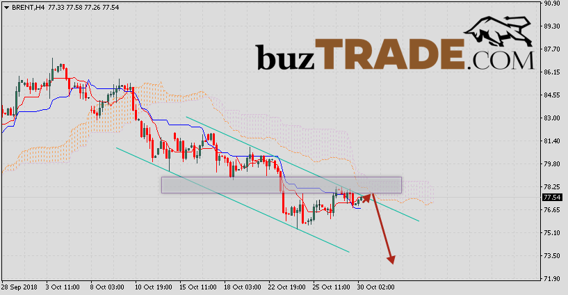 Brent crude oil prediction & analysis October 31, 2018