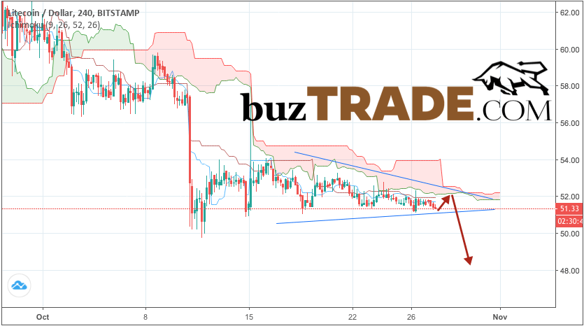Litecoin forecast & analysis LTC/USD October 29, 2018