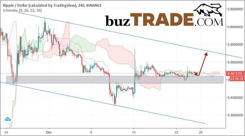 Ripple forecast & analysis XRP/USD October 26, 2018