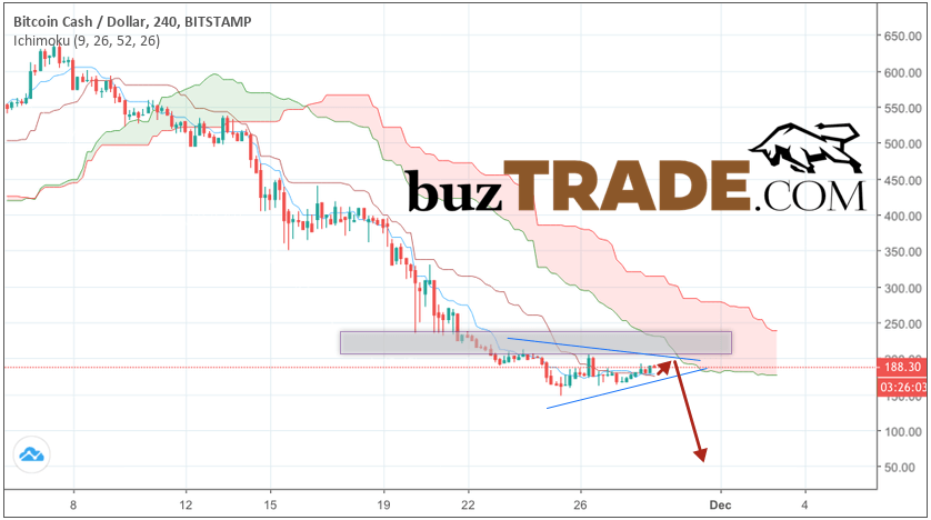 Bitcoin Cash prediction & analysis BCH/USD November 30, 2018