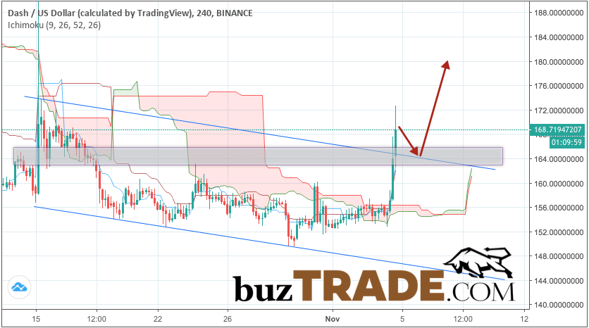 Dash forecast & analysis DSH/USD November 5, 2018