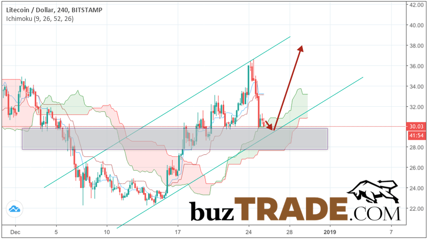 Litecoin prediction & analysis LTC/USD December 26, 2018