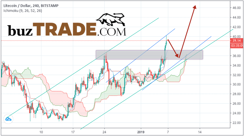 Litecoin prediction & analysis LTC/USD January 8, 2019
